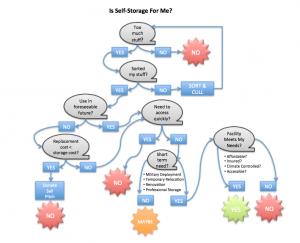 Self Storage Overview
