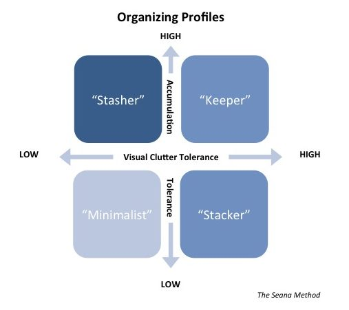 Organizing Profiles