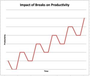 impact of breaks on productivity