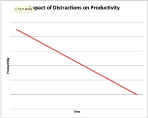 impact of distractions on productivity