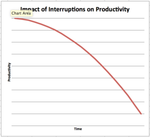 curve showing impact of interruptions on productivity